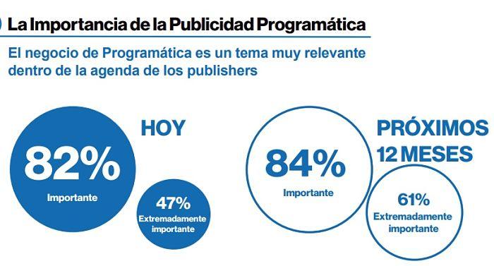 Publicidad Programatica Importancia