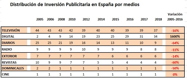 inversion publicitaria medios digitales 2018