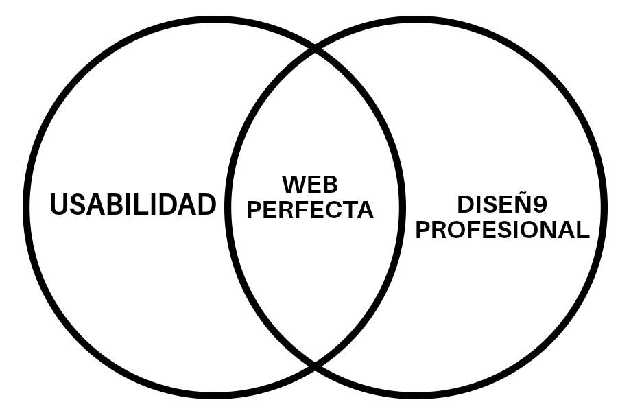 diseño y usabilidad