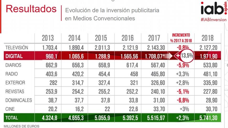 estudio inversion publicidad comparativa otros medios