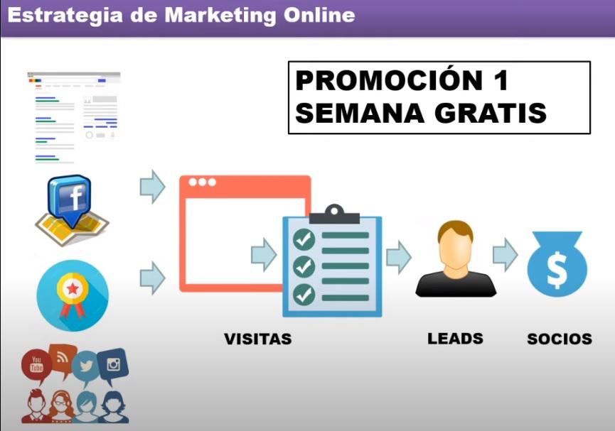 estrategia marketing online ejemplo