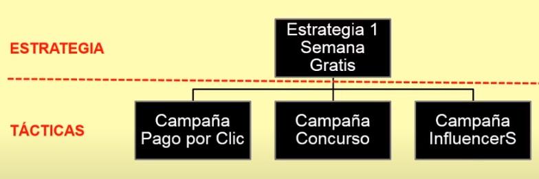 estrategia y tactivas marketing online ejemplos