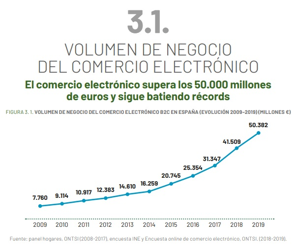 evolucion comercio electronico ontsi