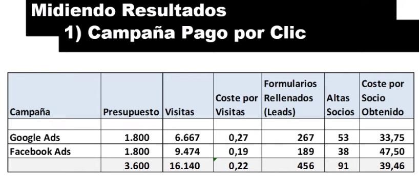 midiendo resultados pago poc clic