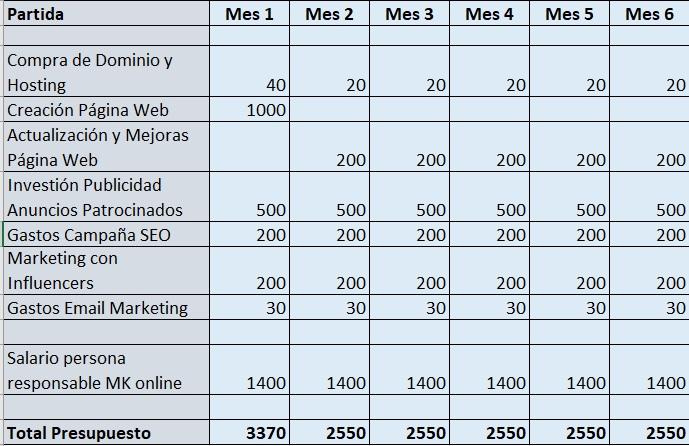 presupuestos marketing online ejemplo