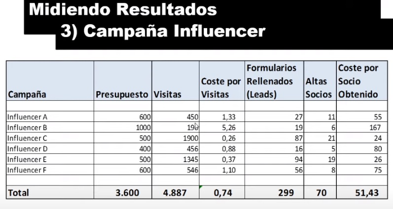 resultados campaña influencers marketing