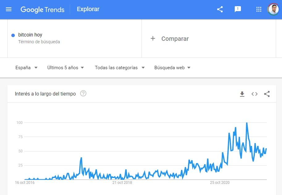 busquedas bitcoin hoy en google