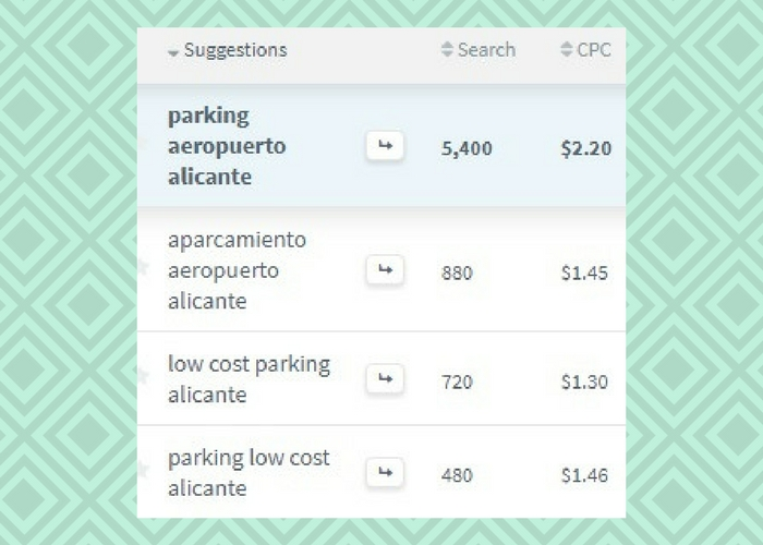 analisis keyword parking aeropuerto alicante