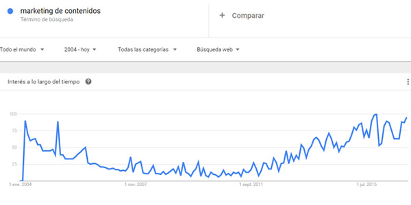 evolucion-marketing-de-contenidos