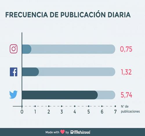 frecuencia publiicacion redes sociales estudio metricool