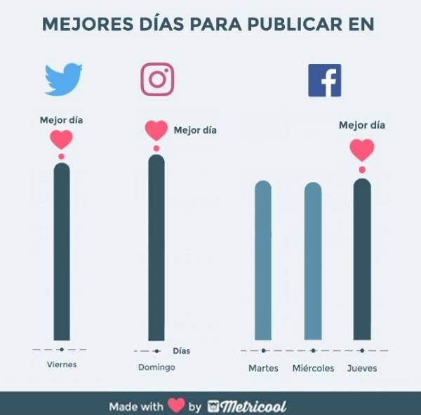 mejores dias de publiicacion redes sociales estudio metricool