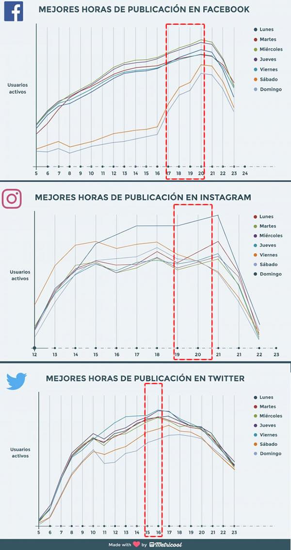 mejores horas de publiicacion redes sociales estudio metricool