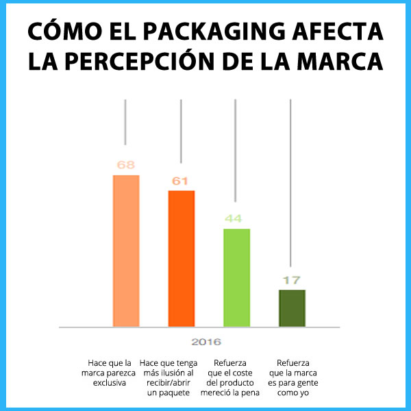 packaging afecta la percepcion de la marca marketing offline