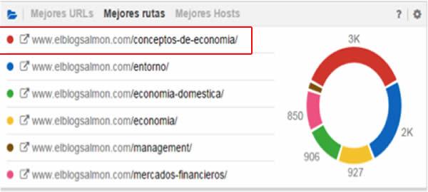 sistrix analisis directorios trafico SEO