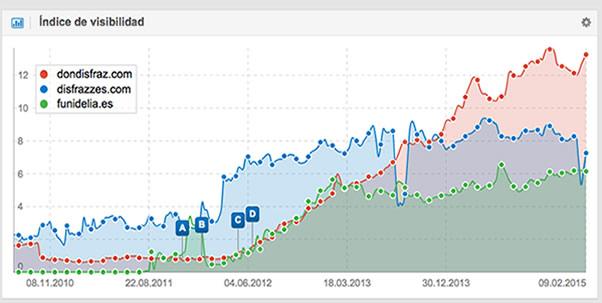 sistrix grafica visibilidad varias competidores