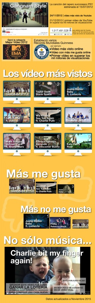 videos más vistos youtube 2